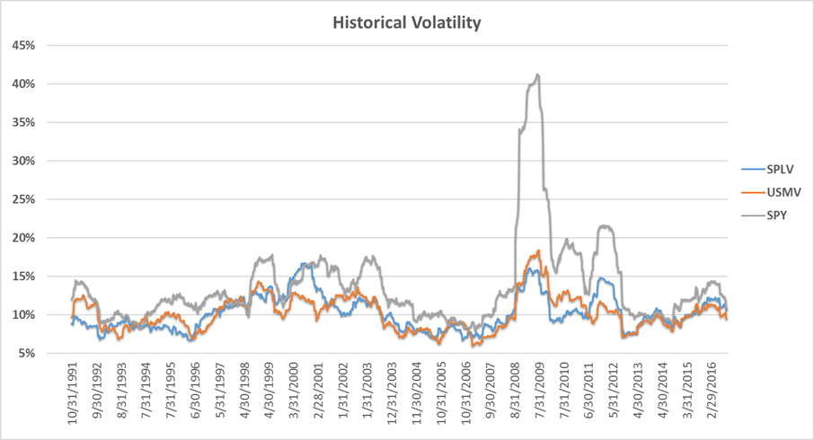 Historical volatility graph