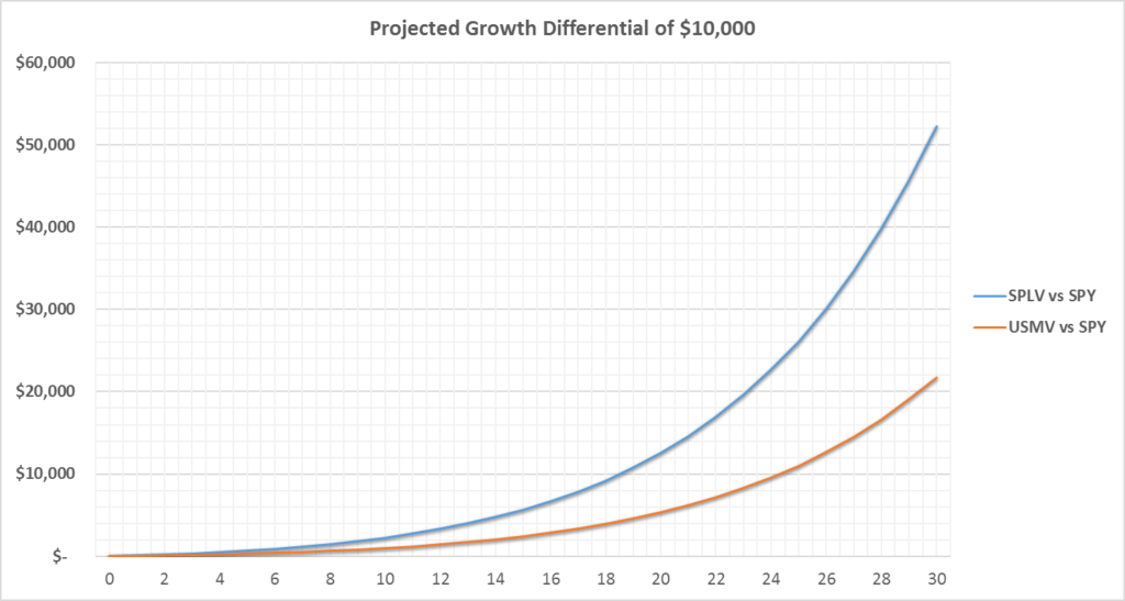 projected_growth_diff_lv
