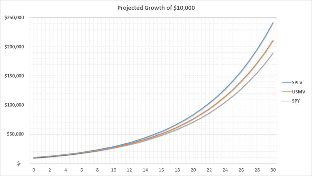 projected_growth_lv