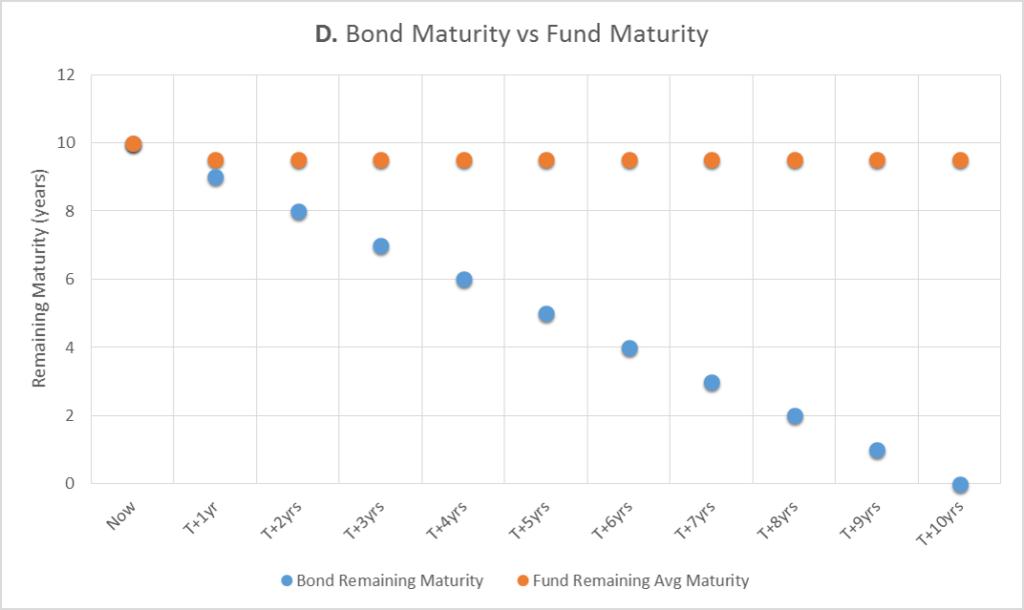 Weighted average remaining maturity