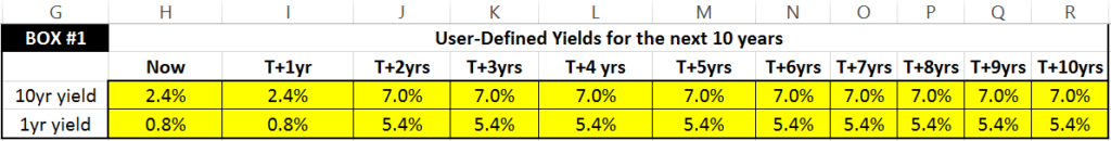 Box #1: You can change the values in the yellow boxes to modify the projected 10yr and 1yr yields over the next 10 years. For example, for time T+4yrs, a value of 7% for the 10yr yield would mean that in 4 years from now, the yield for Treasuries with 10 years of remaining maturity is 7%. For the 1yr yields, these are by default set to equal 10yr yields minus 1.6%.