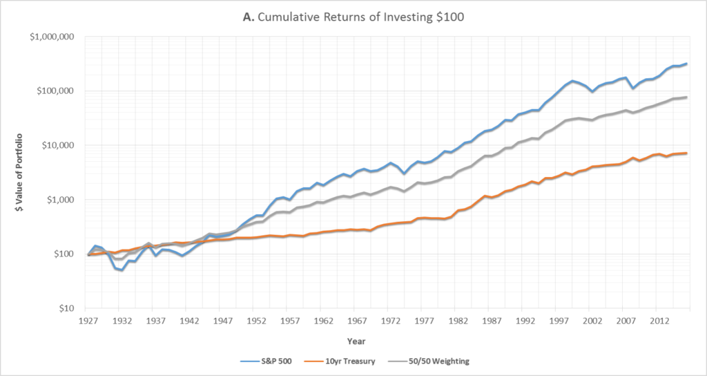 Graph A: Cumulative returns since 1927 of investing $100 into either the S&P 500, 10yr Treasury Bond, or both (50/50 weighting). Please note that the scale of the graph is logarithmic.