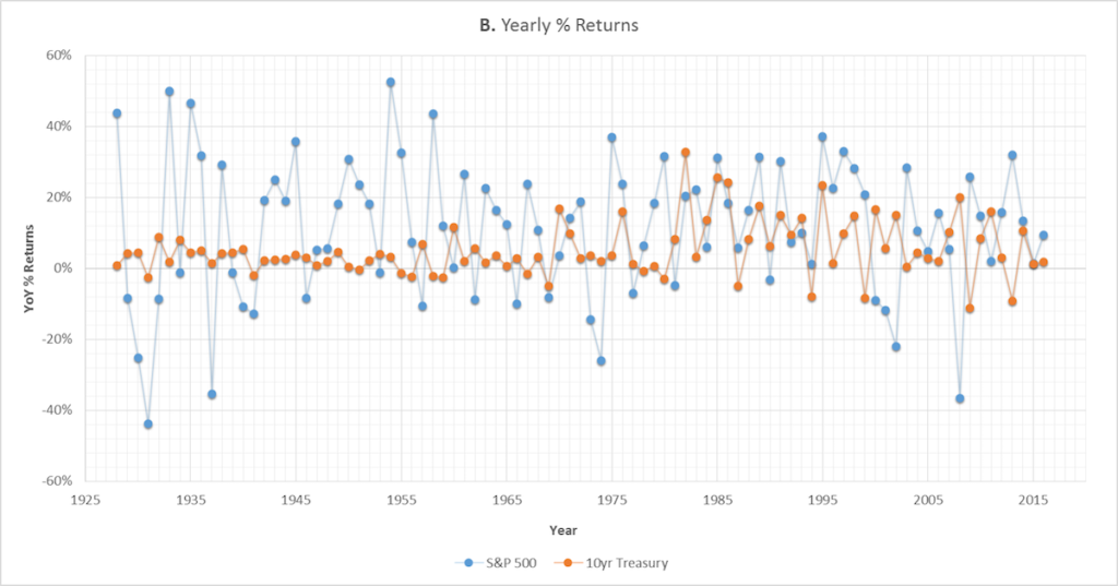 Graph B: