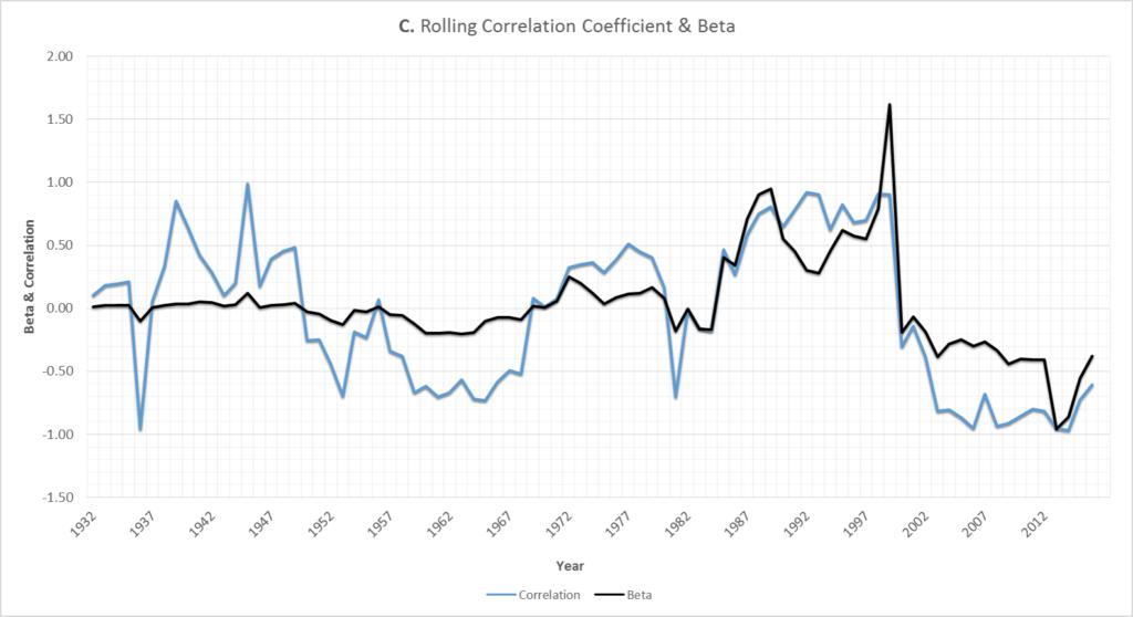 Graph C:
