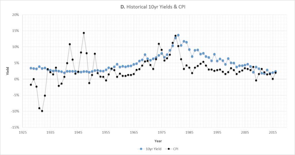 Graph D: